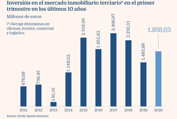 Urbemar_inversión_terciaría